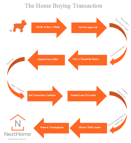 The Home Buying Transaction